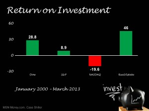 March2013-2 Investments Chart