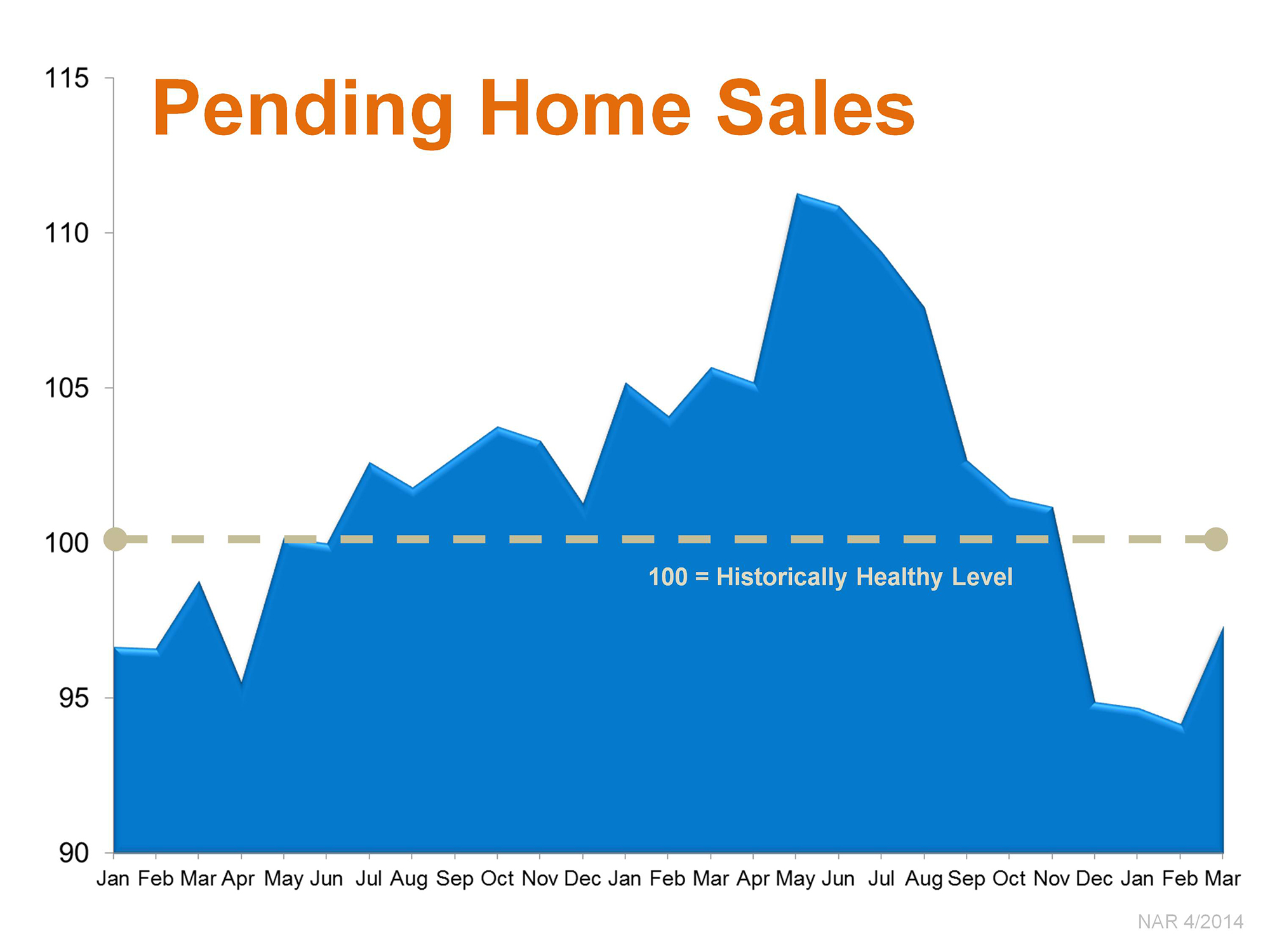 May 2014 – Stats for Gwinnett County Real Estate