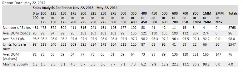 may 2014 stats