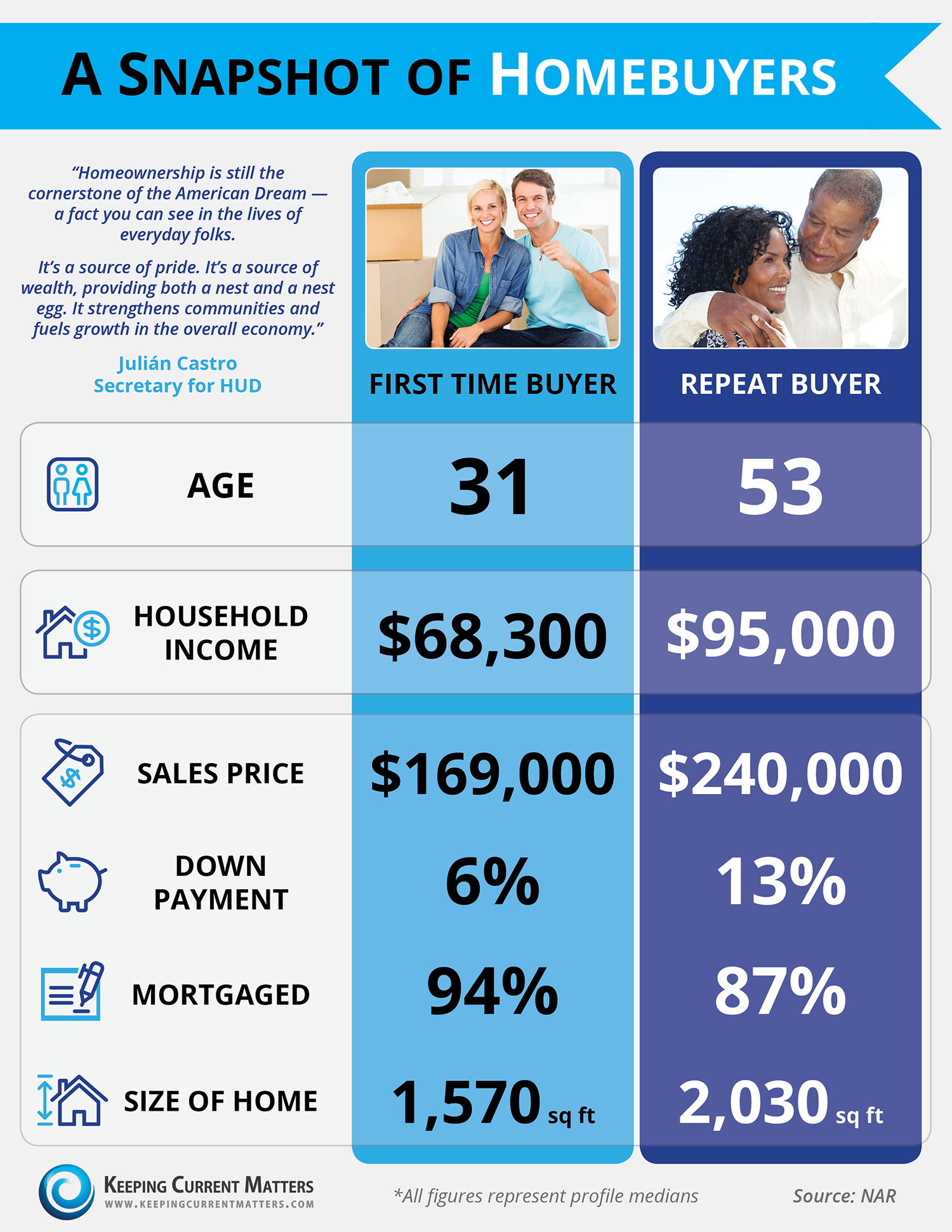 A-Snapshot-of-Homebuyers.jpg (1500×1941)