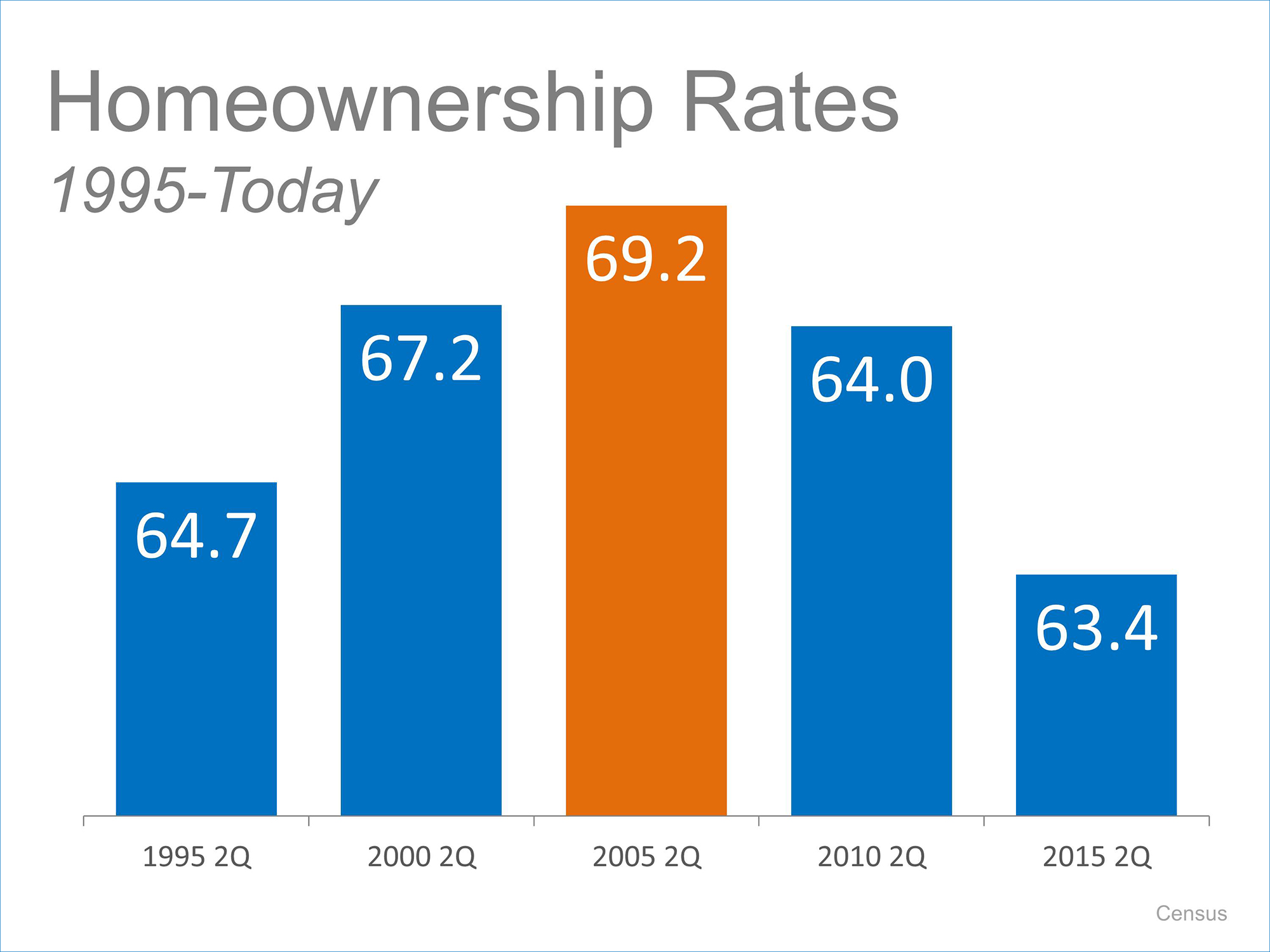 Homeownership Rates | Simplifying The Market