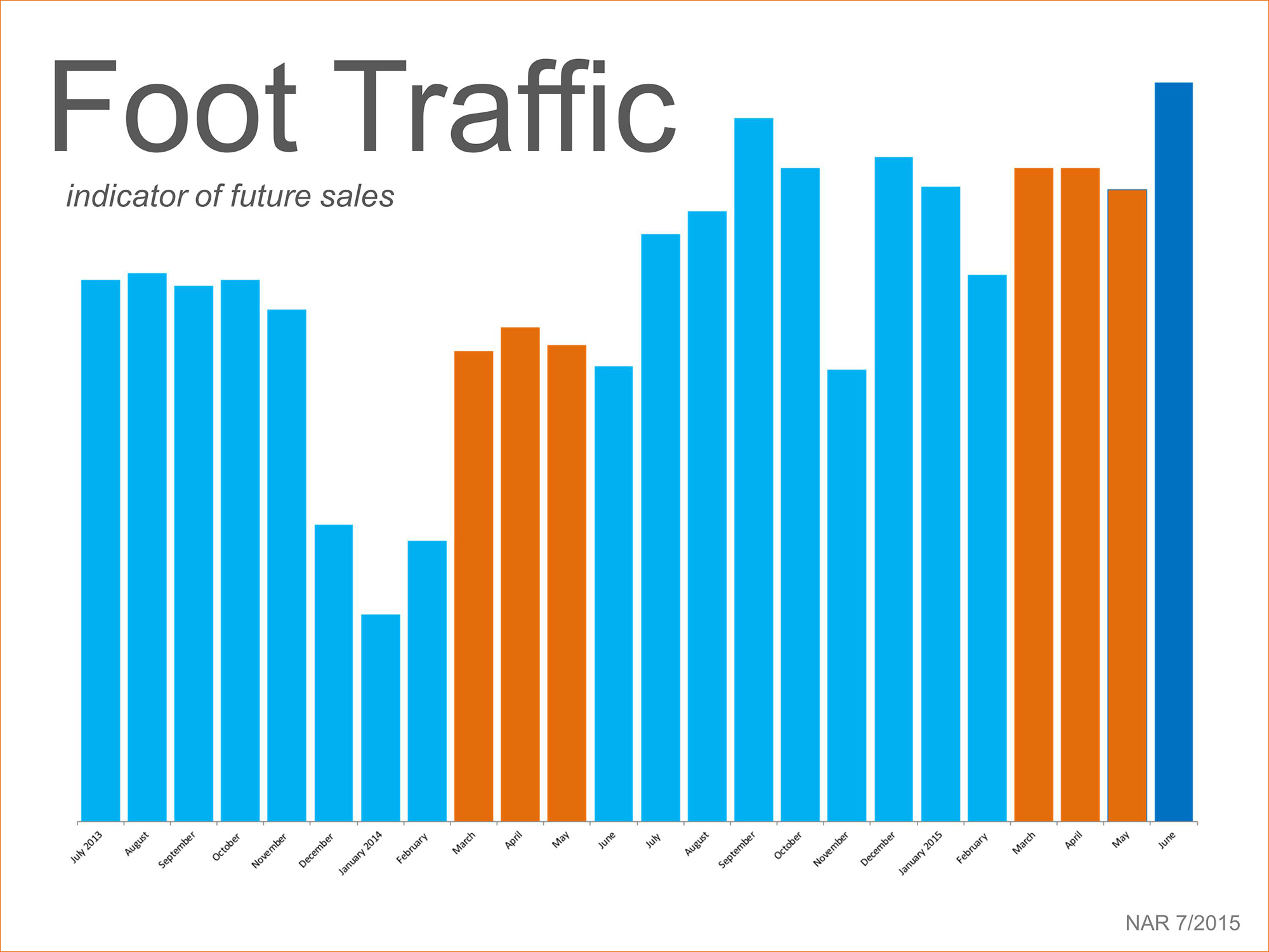 Foot Traffic | Simplifying The Market