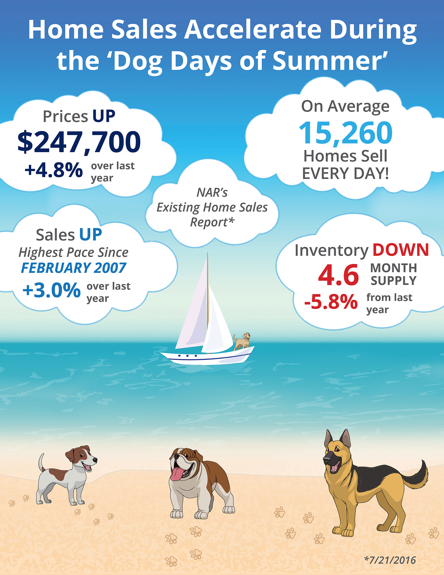 "Home Sales Accelerate During The ""Dog Days of Summer"" [INFOGRAPHIC]"