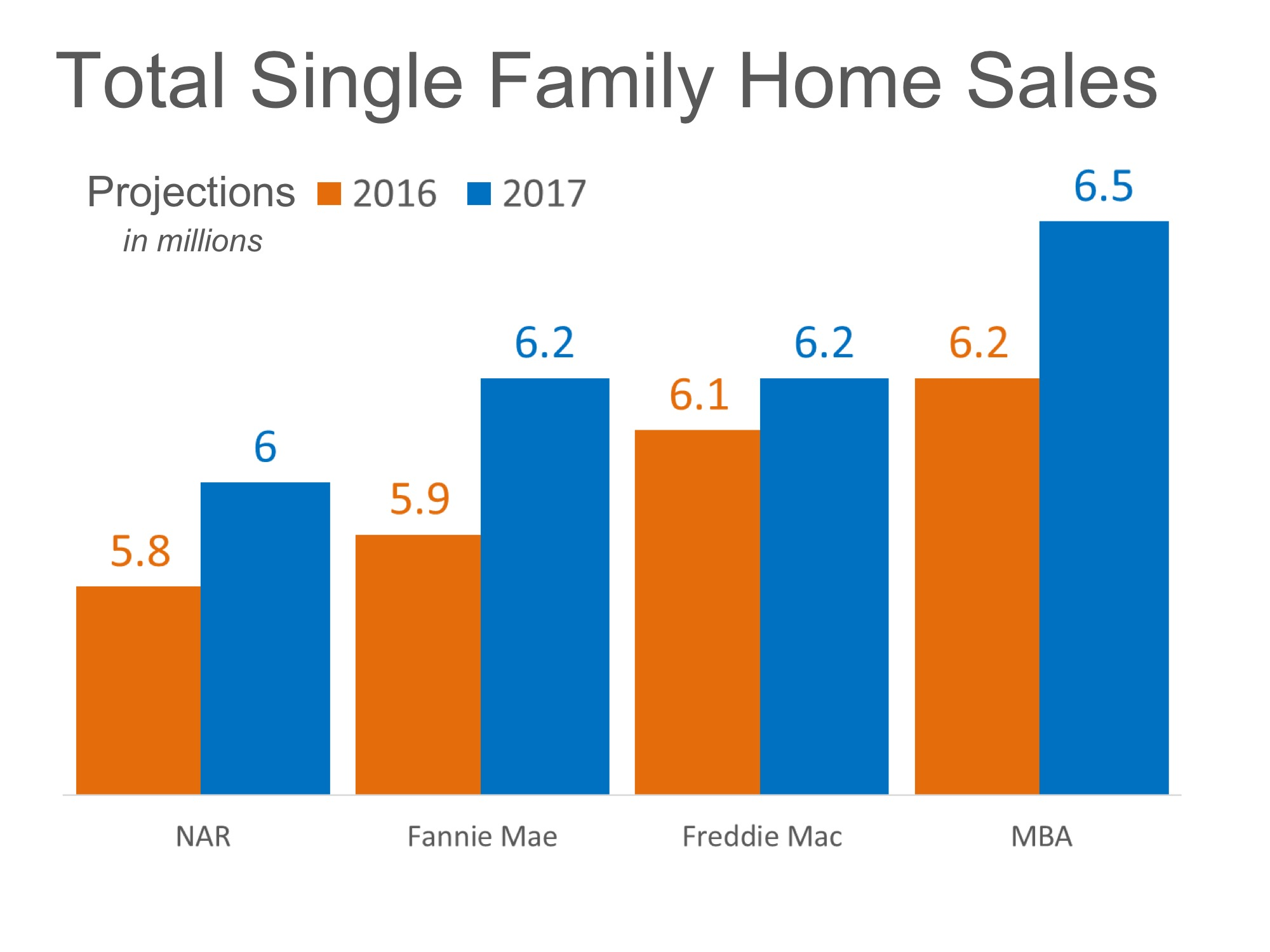 Home Sales Expected to Increase Nicely in 2017 | Simplifying The Market