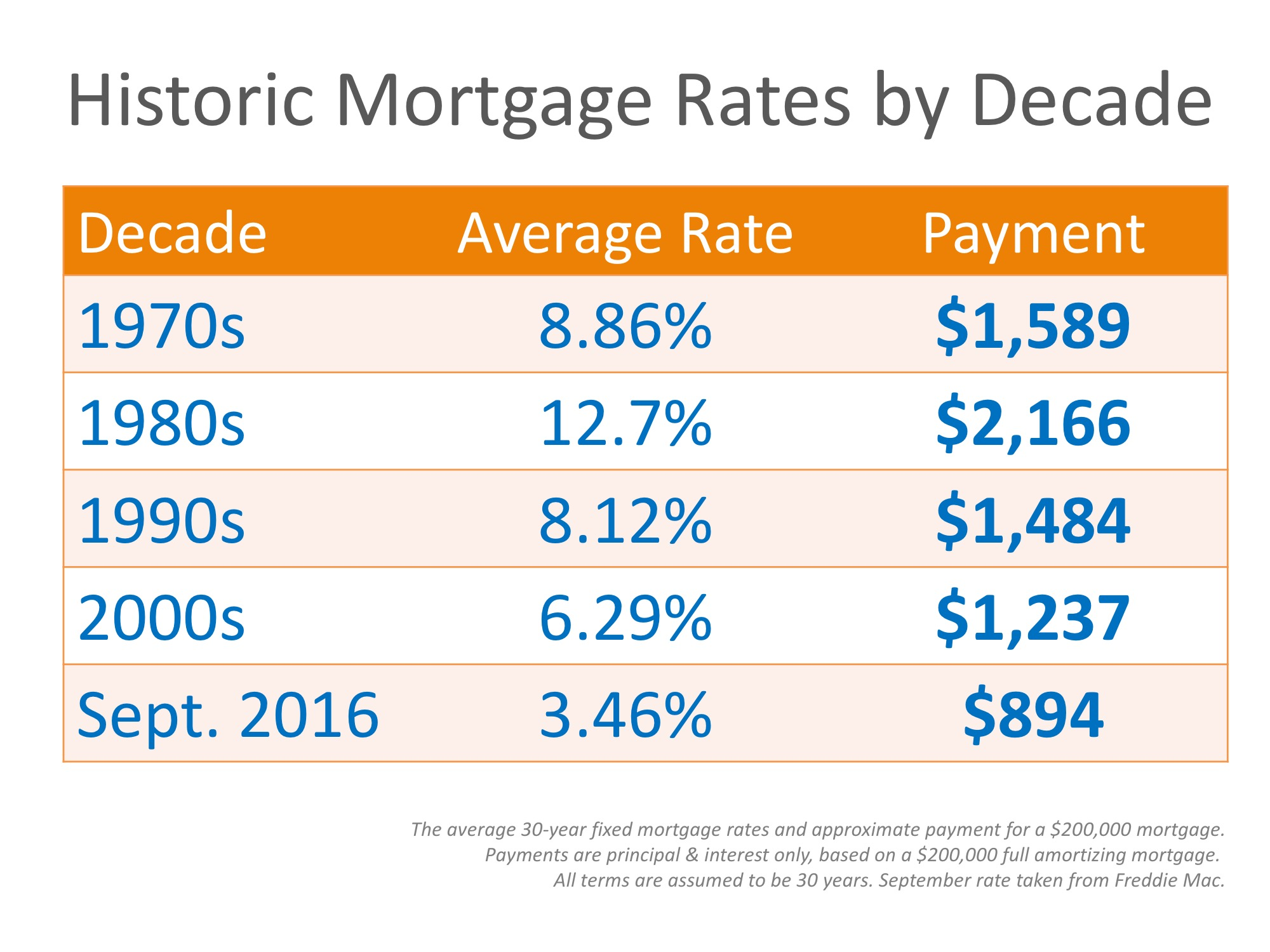 Mortgage Rates by Decade Compared to Today [INFOGRAPHIC]