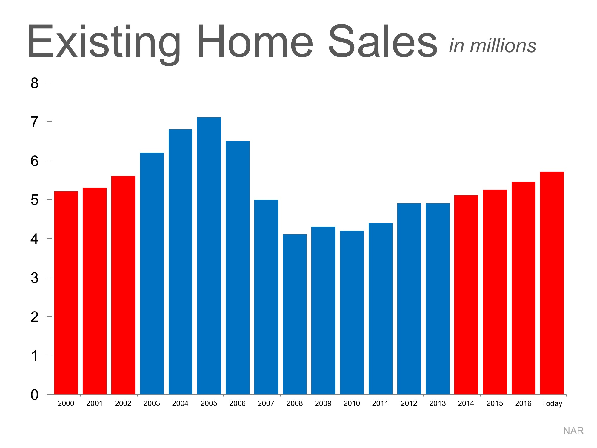 Is the Current Pace of Home Sales Maintainable? | Simplifying The Market