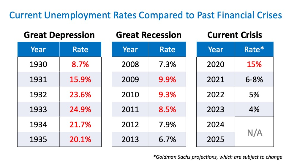 Will Surging Unemployment Crush Home Sales?   Simplifying The Market