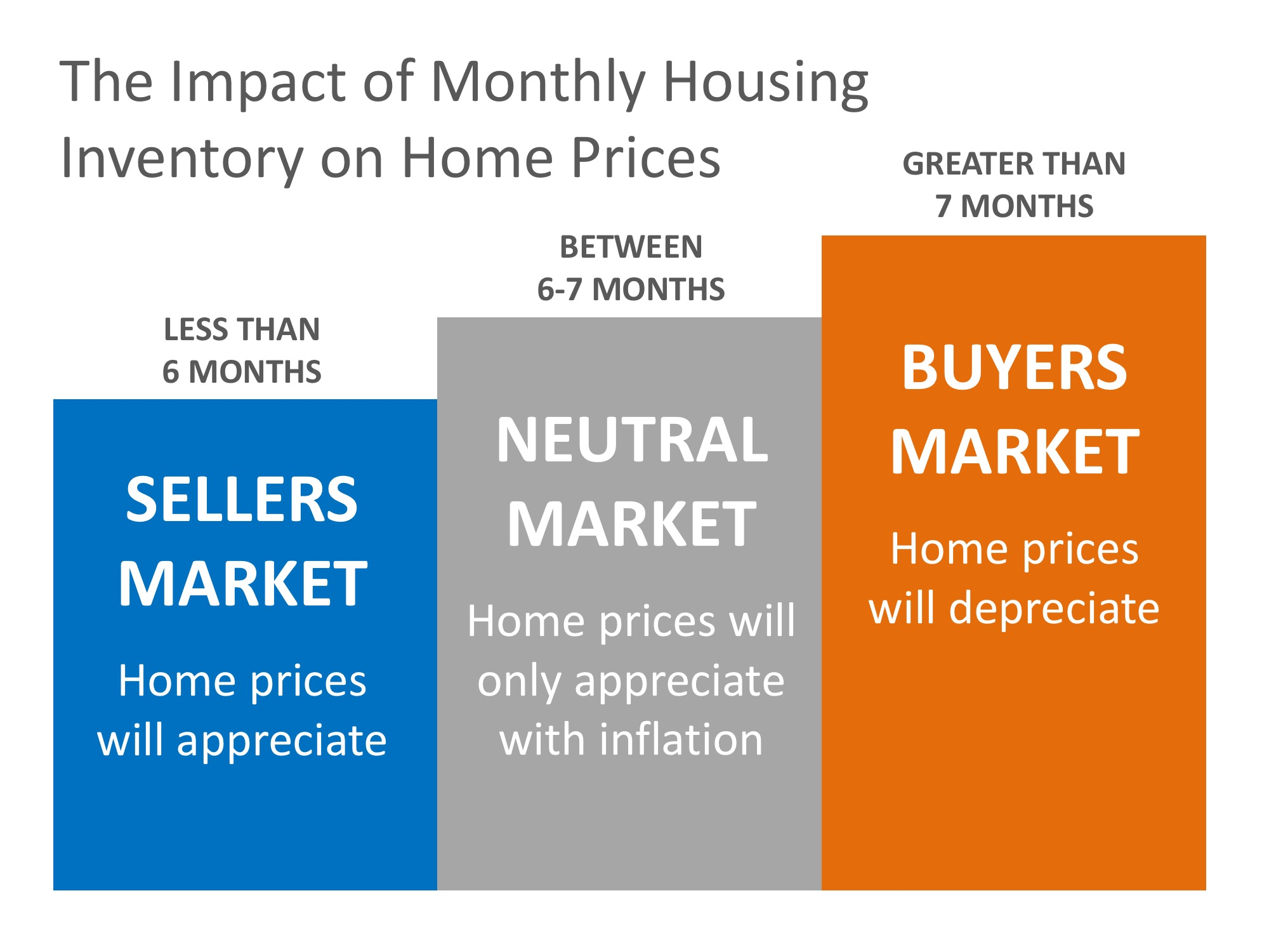 Will Home Prices Continue to Increase?   Simplifying The Market