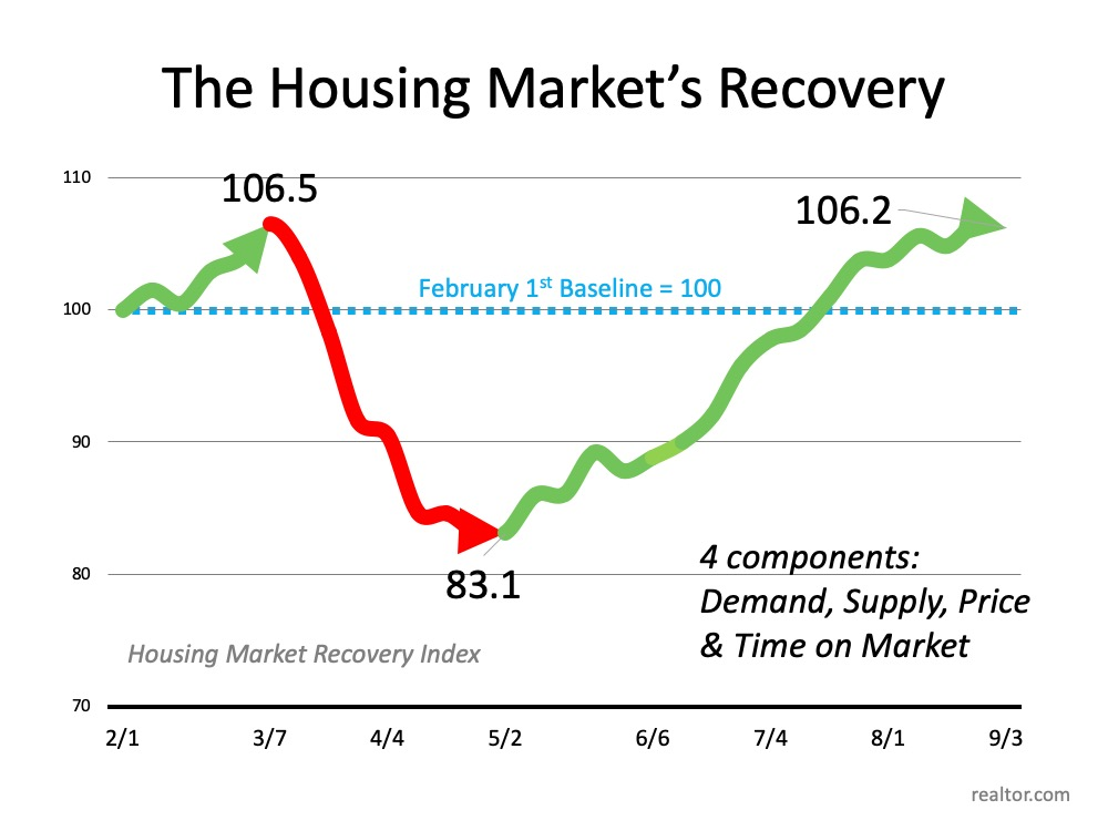 Have You Ever Seen a Housing Market Like This?   Simplifying The Market